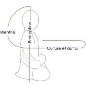 Trames intersubjectives de la perception